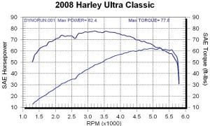 Ultra Classic Dyno Chart