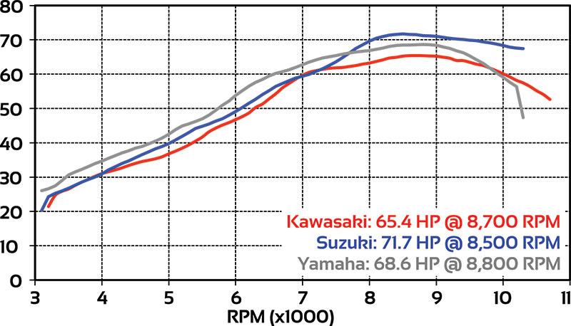 Horsepower Dyno Chart