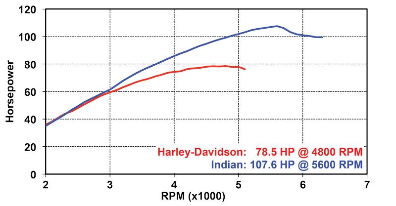 Road Glide vs Challenger Dyno